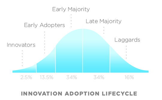 Adoption curve